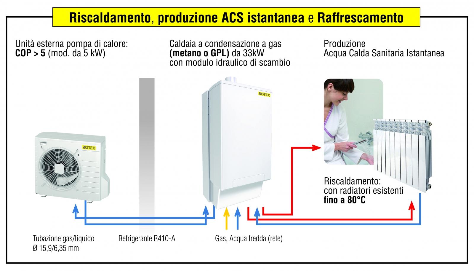 Tipo Di Riscaldamento Più Economico sistemi ibridi pompa di calore-caldaia - gruppo energie